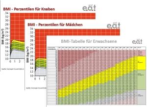 BMI_karten