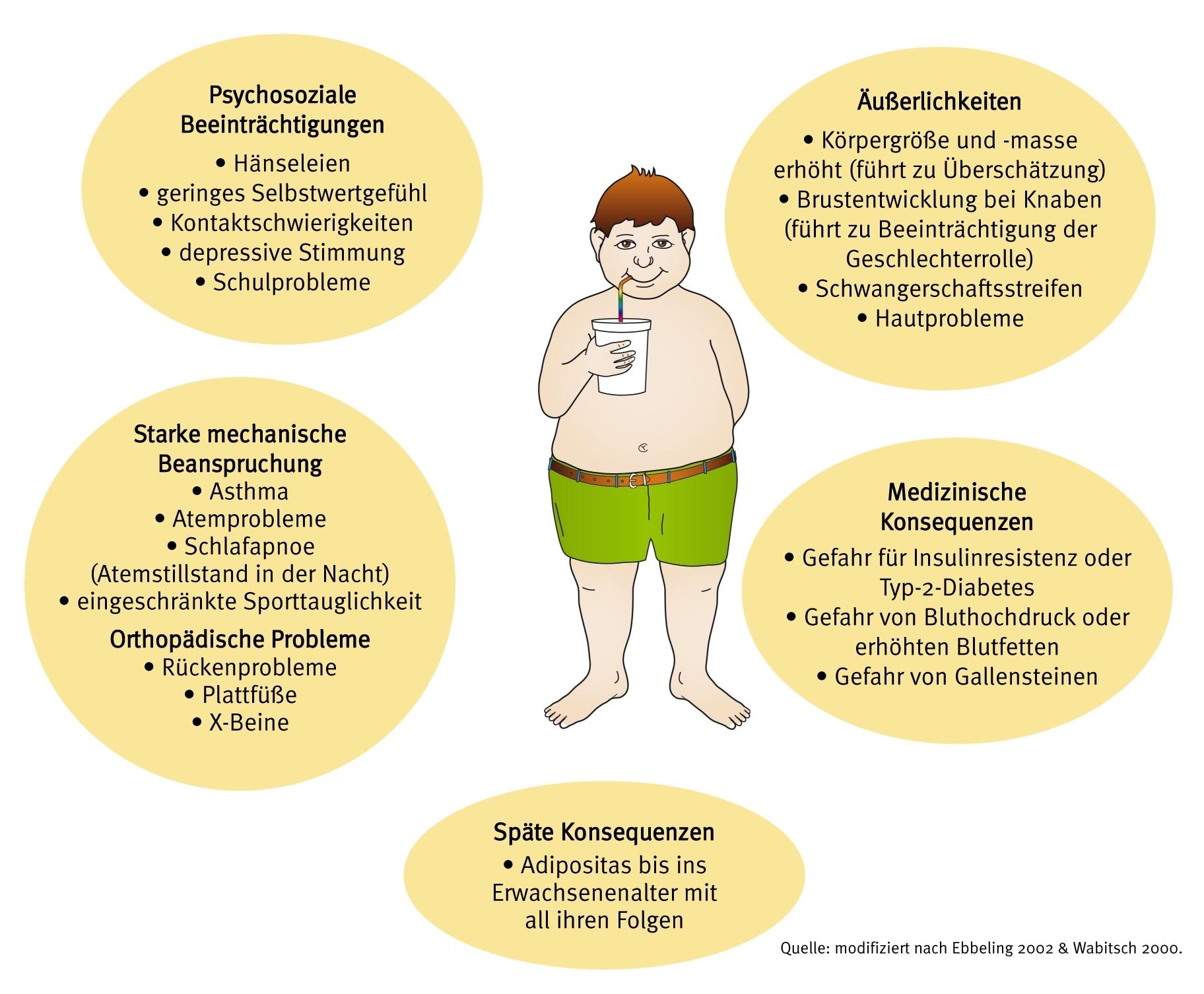 abnehmen diabetes